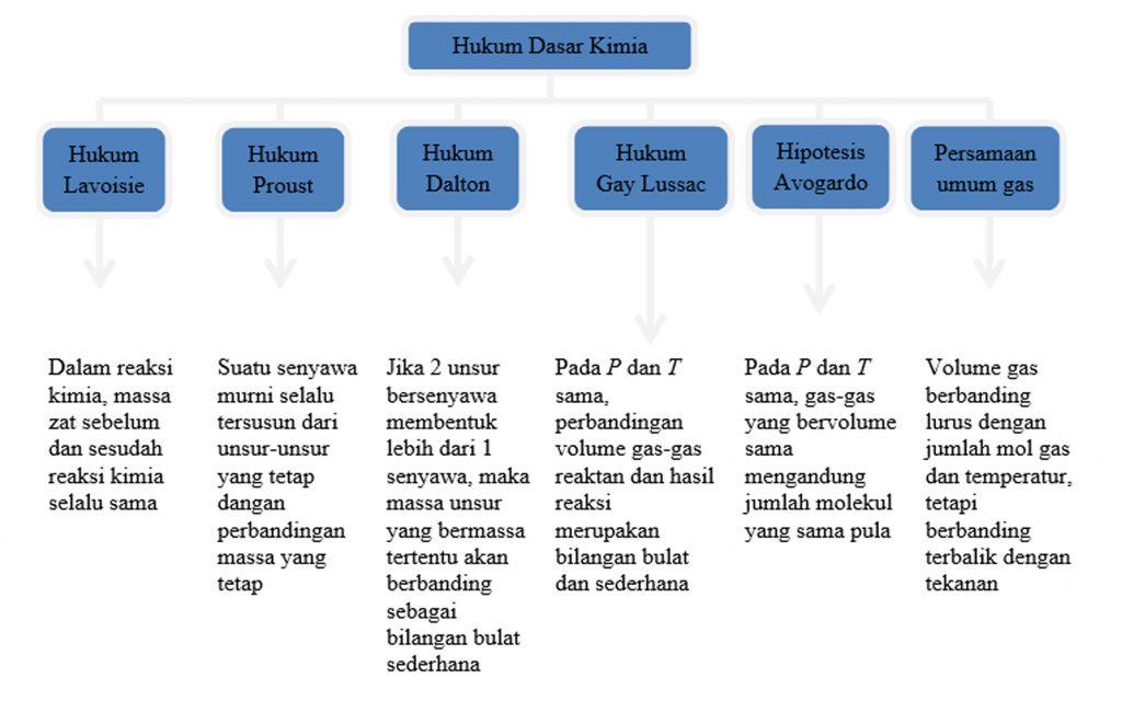 Hukum-Hukum Kimia