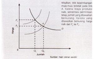 lnflasi karena biaya produksi